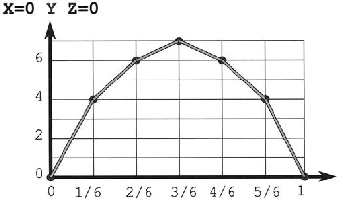 Fig. 5.5. Linear interpolation