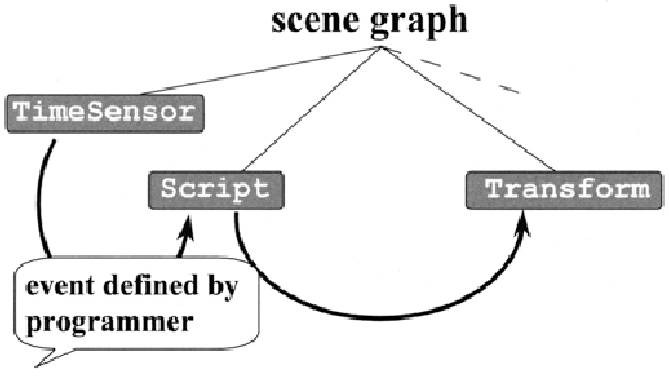 Fig. 5. 7. Scripts and routes