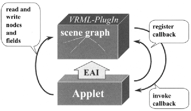 Fig. 5.8. EAI: Communication between applet and plugin