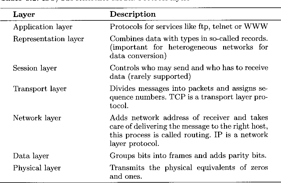 Table 6.1. ISO/OSI Reference Model: Protocollayers
