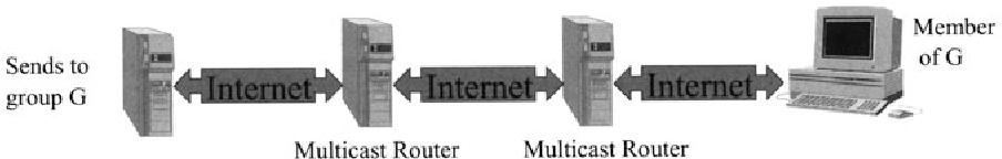 Fig. 6.1. Multicast IP