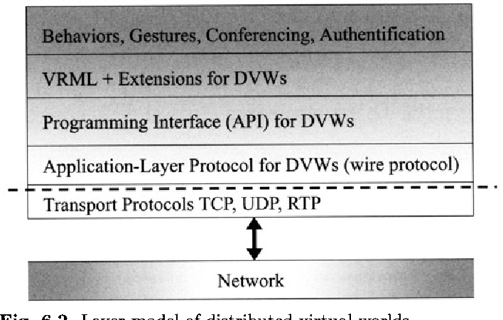 Fig. 6.2. Layer model of distributed virtual worlds