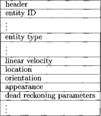 Fig. 6.3. Entity State PDU
