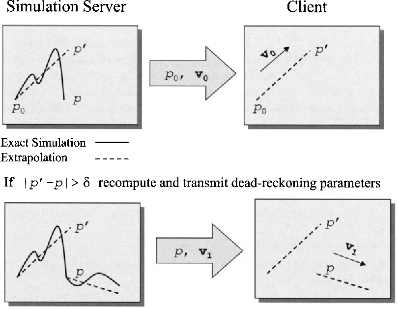 Fig. 6.4. Dead reckoning based on velocity