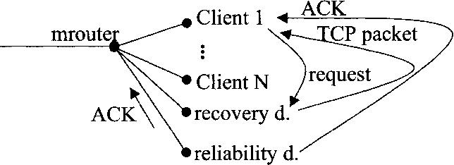 Fig. 6.8. DWTP error handling