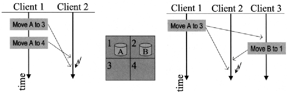 Fig. 6.9. Source and causal ordering