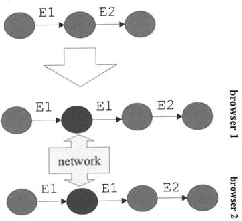 Fig. 7.1. Net nodes