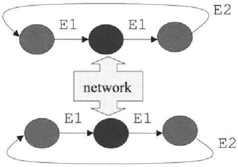 Fig. 7.2. Event loop