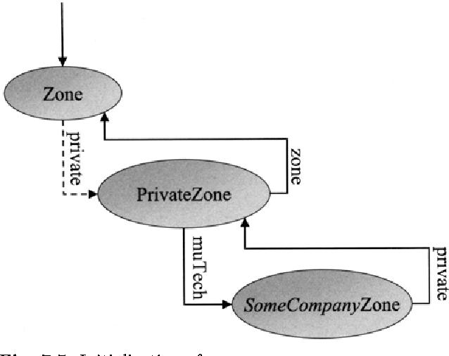 Fig. 7.5. Initialization of a zone