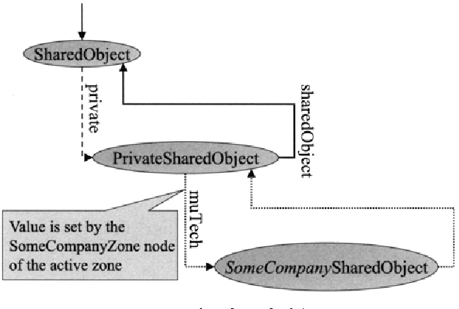 Fig. 7.6. Initialization of a shared object
