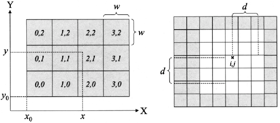 Fig. 8.1. Grids: locality and visibility