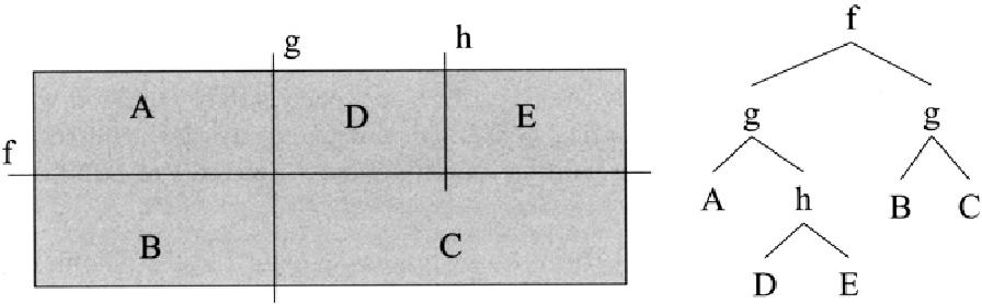 Fig. 8.2. BSP tree