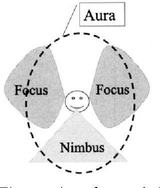 Fig. 8.4. Aura, focus and nimbus