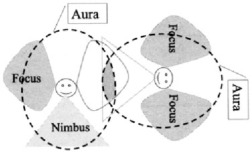 Fig. 8.5. Intersection of focus and nimbus
