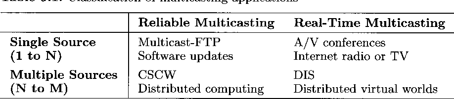 Table 9.1. Classification of multicasting applications