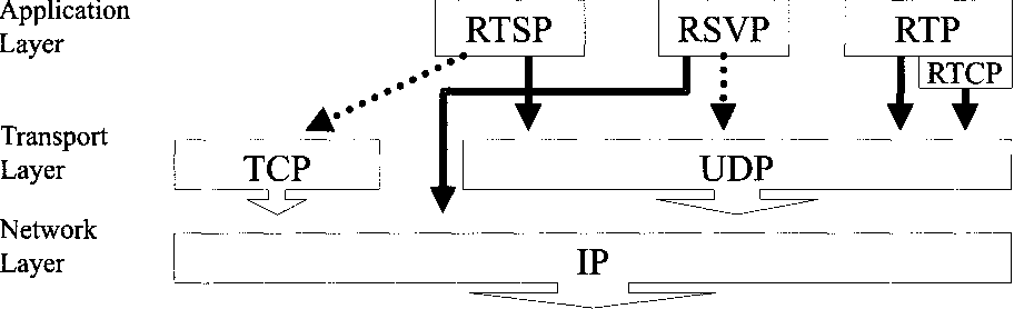 Fig. 9.1. Relation of relevant internet protocols