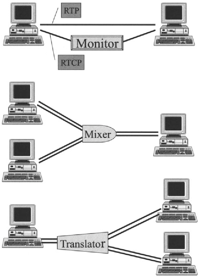 Fig. 9.2. Monitors, mixers and translators