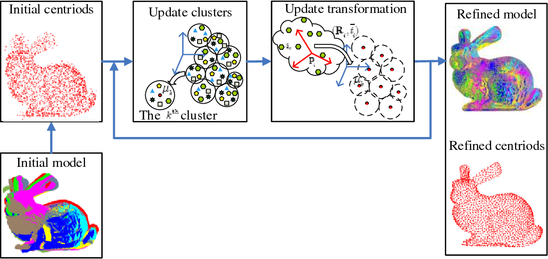 Figure 1 for K-means clustering for efficient and robust registration of multi-view point sets