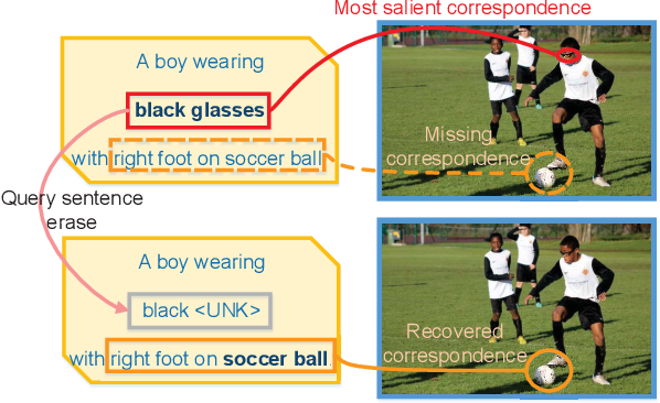 Figure 1 for Improving Referring Expression Grounding with Cross-modal Attention-guided Erasing