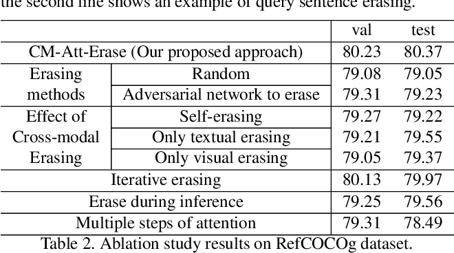 Figure 4 for Improving Referring Expression Grounding with Cross-modal Attention-guided Erasing