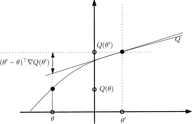 Figure 2 for A note on the quasiconvex Jensen divergences and the quasiconvex Bregman divergences derived thereof