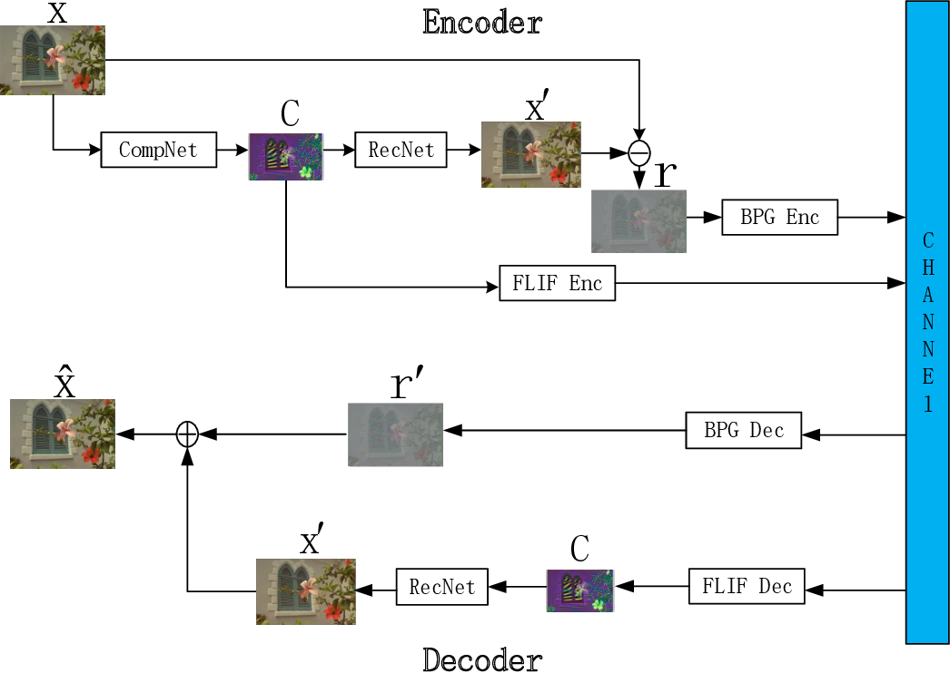 Figure 2 for Improved Hybrid Layered Image Compression using Deep Learning and Traditional Codecs