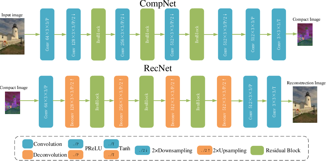 Figure 3 for Improved Hybrid Layered Image Compression using Deep Learning and Traditional Codecs