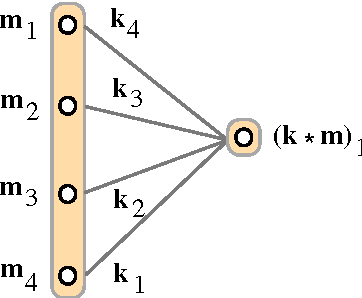 Figure 4 for Recurrent Convolutional Neural Networks for Discourse Compositionality