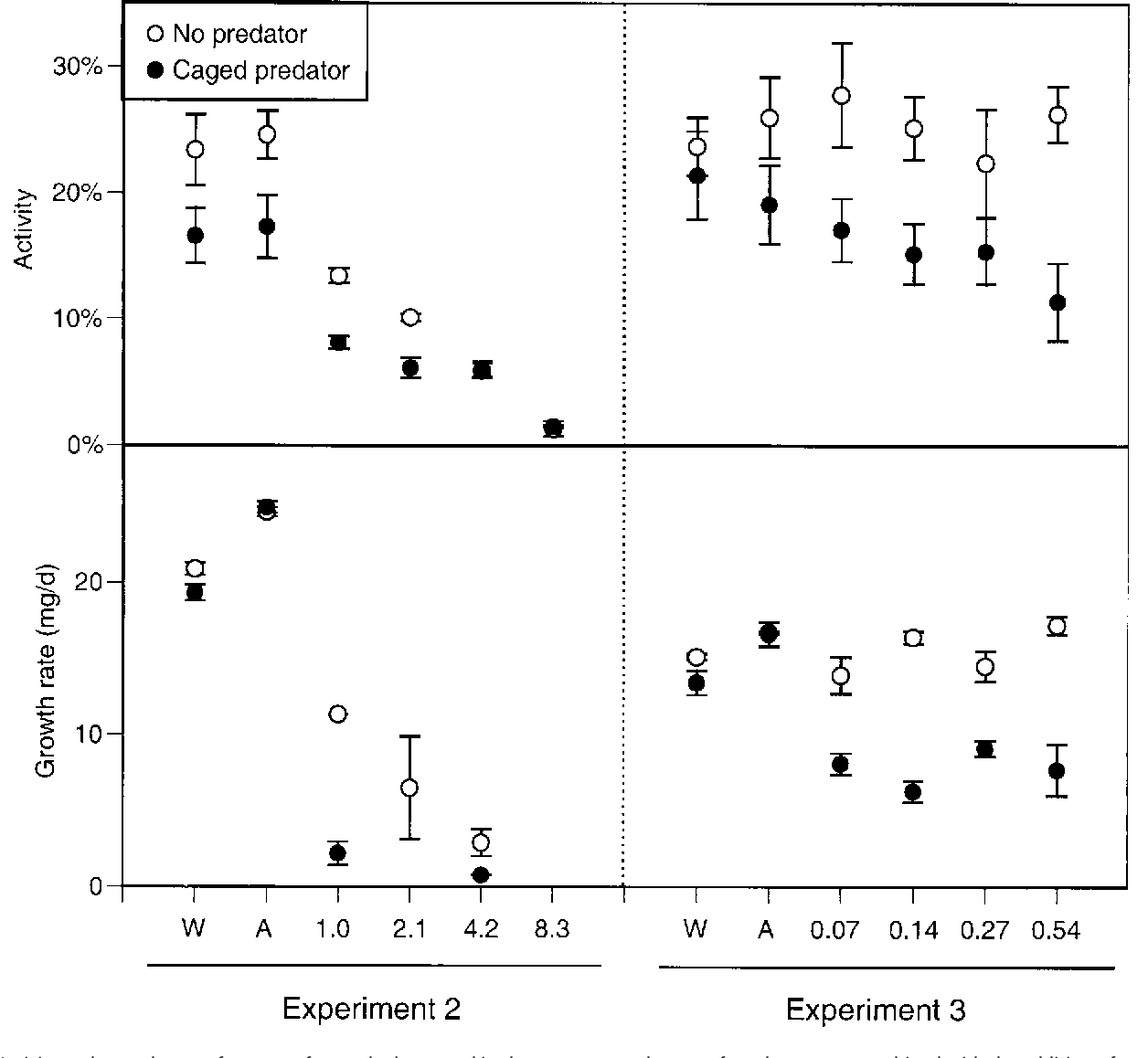 Figure 2 from Predator-induced stress makes the pesticide carbaryl