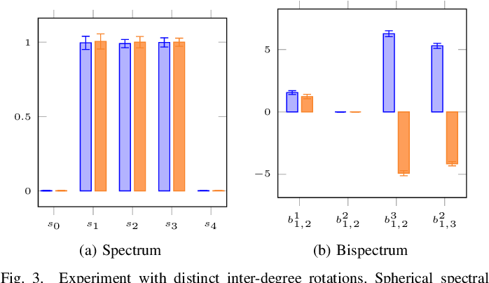 Figure 3 for 3D Solid Spherical Bispectrum CNNs for Biomedical Texture Analysis