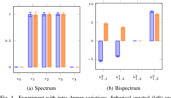 Figure 4 for 3D Solid Spherical Bispectrum CNNs for Biomedical Texture Analysis