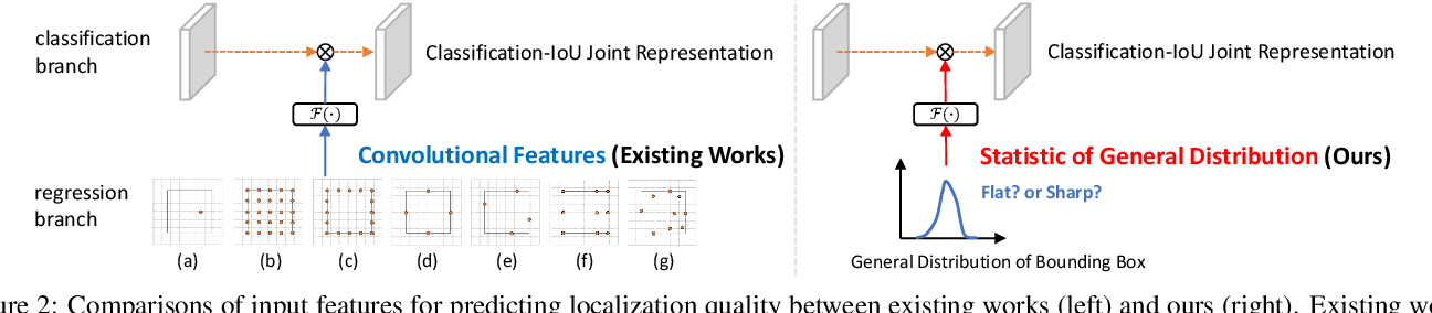 Figure 3 for Generalized Focal Loss V2: Learning Reliable Localization Quality Estimation for Dense Object Detection