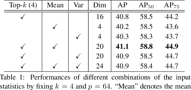 Figure 2 for Generalized Focal Loss V2: Learning Reliable Localization Quality Estimation for Dense Object Detection