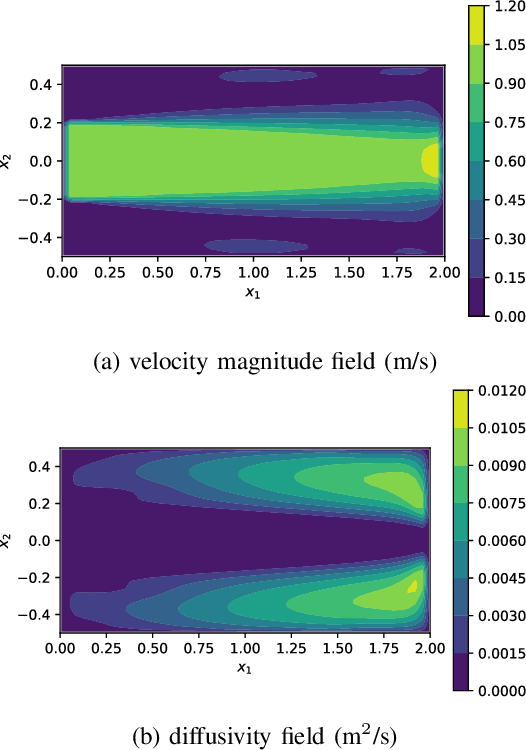 Figure 2 for VarNet: Variational Neural Networks for the Solution of Partial Differential Equations