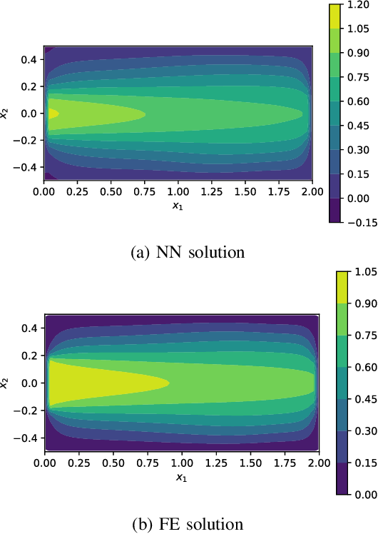 Figure 3 for VarNet: Variational Neural Networks for the Solution of Partial Differential Equations