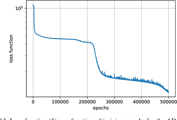 Figure 4 for VarNet: Variational Neural Networks for the Solution of Partial Differential Equations