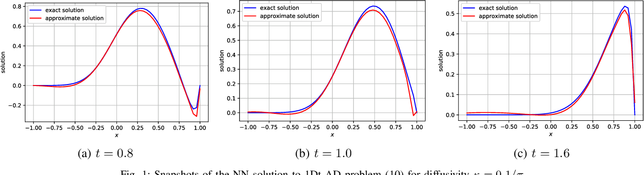 Figure 1 for VarNet: Variational Neural Networks for the Solution of Partial Differential Equations