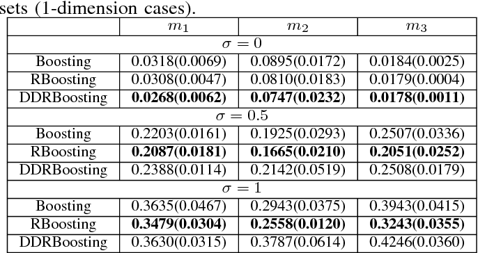 Figure 4 for Shrinkage degree in $L_2$-re-scale boosting for regression