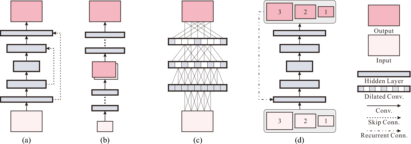 Figure 3 for Scale-recurrent Network for Deep Image Deblurring