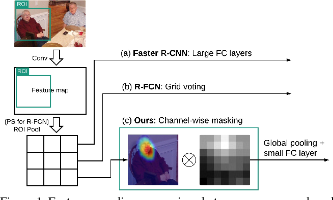 Figure 1 for Object Detection with Mask-based Feature Encoding