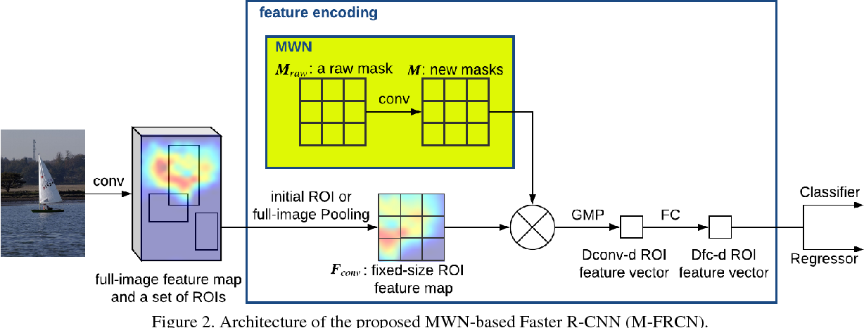 Figure 3 for Object Detection with Mask-based Feature Encoding