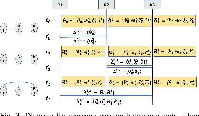 Figure 3 for Distributed Gaussian Process Mapping for Robot Teams with Time-varying Communication