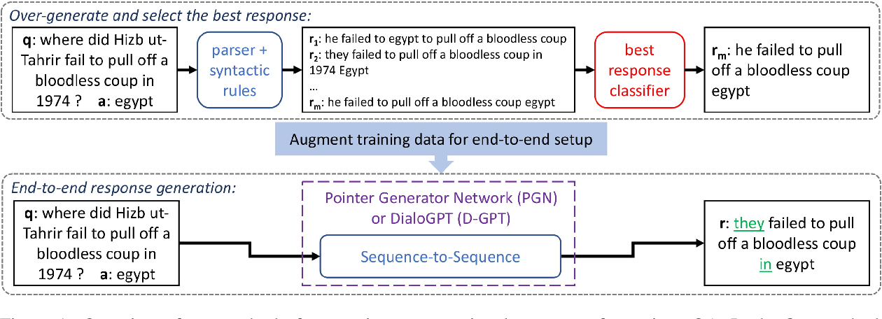 Figure 1 for Fluent Response Generation for Conversational Question Answering