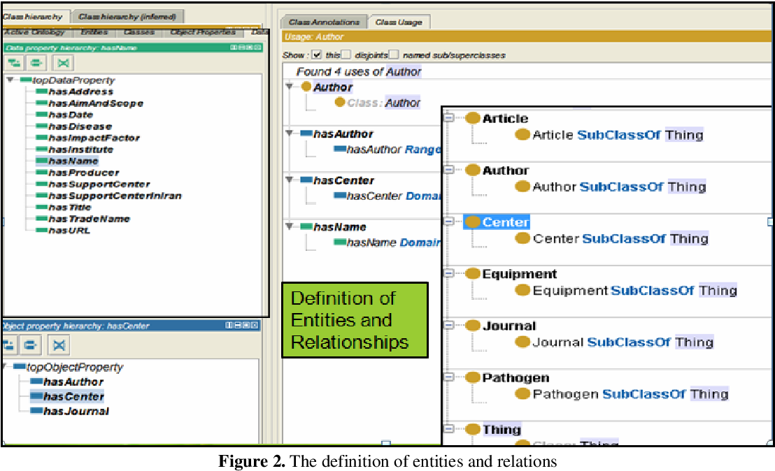 PDF] Scientific Report Designing an Ontology for Knowledge