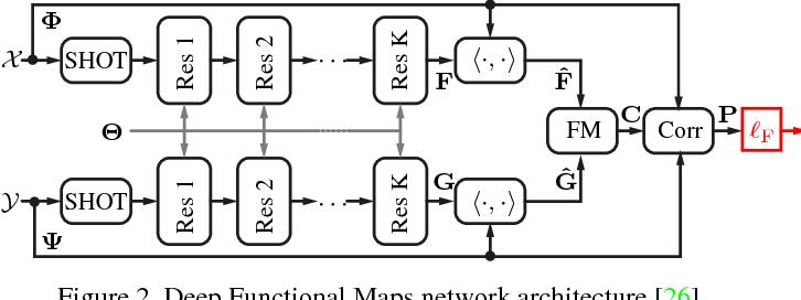 Figure 2 for Self-supervised Learning of Dense Shape Correspondence