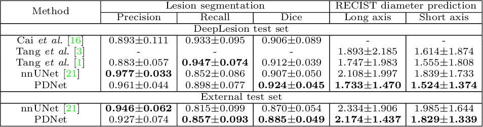 Figure 2 for Lesion Segmentation and RECIST Diameter Prediction via Click-driven Attention and Dual-path Connection