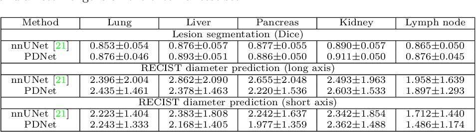 Figure 4 for Lesion Segmentation and RECIST Diameter Prediction via Click-driven Attention and Dual-path Connection