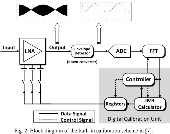 A built-in calibration system with a reduced FFT engine for