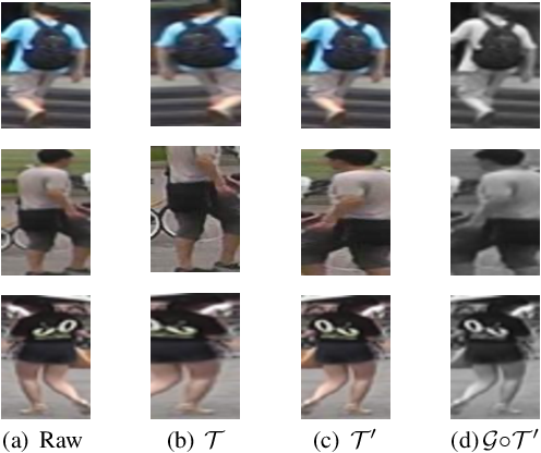 Figure 3 for Cluster-guided Asymmetric Contrastive Learning for Unsupervised Person Re-Identification