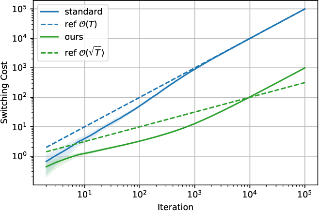 Figure 1 for Non-stationary Online Learning with Memory and Non-stochastic Control